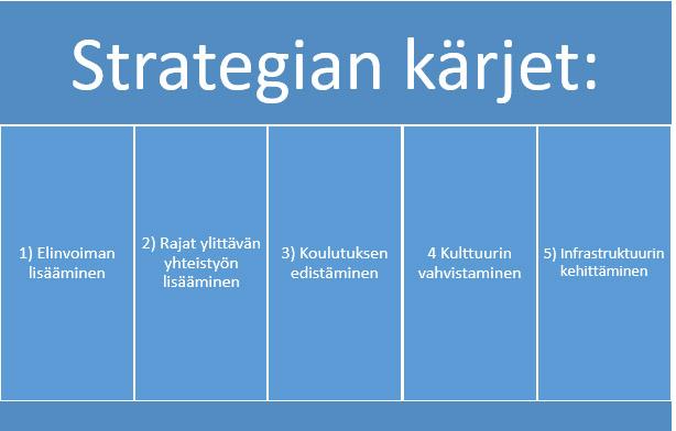 Strategian kärjet Tornionlaakson neuvosto